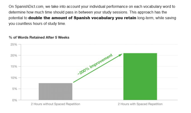 SpanishDict Spaced Repetition System Explained